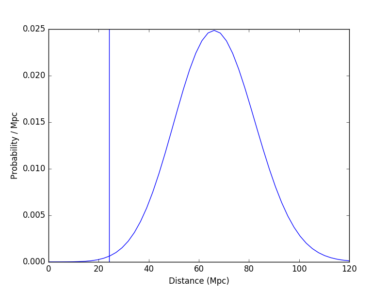 Going the Distance: Advanced LIGO/Virgo Volume Reconstruction and